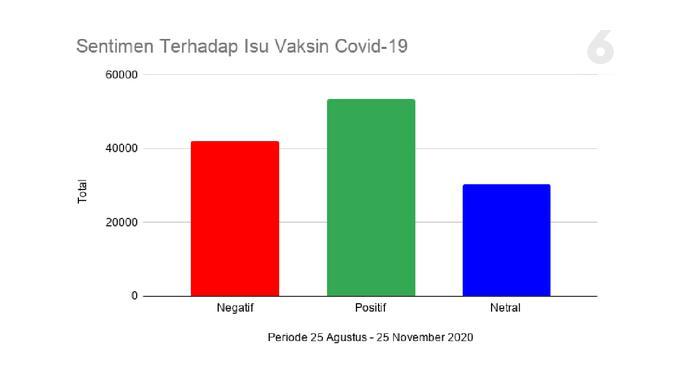 Sentimen Terhadap Isu Vaksin Covid-19. Data: Drone Emprit Academic, Supported by Universitas Islam Indonesia. Grafik: Liputan6.com/Mochamad Wahyu Hidayat