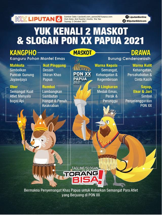 Infografis Yuk Kenali 2 Maskot dan Slogan PON XX Papua 2021. (Liputan6.com/Trieyasni)
