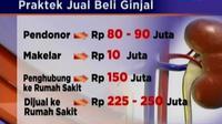 Sindikat jual beli ginjal secara ilegal di Indonesia, diduga kuat sudah ada sejak lama. Hanya saja baru terungkap belakangan ini.
