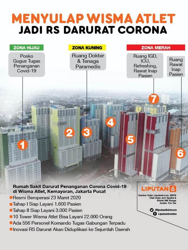 Infografis Menyulap Wisma Atlet Jadi RS Darurat Corona. (Liputan6.com/Trieyasni)
