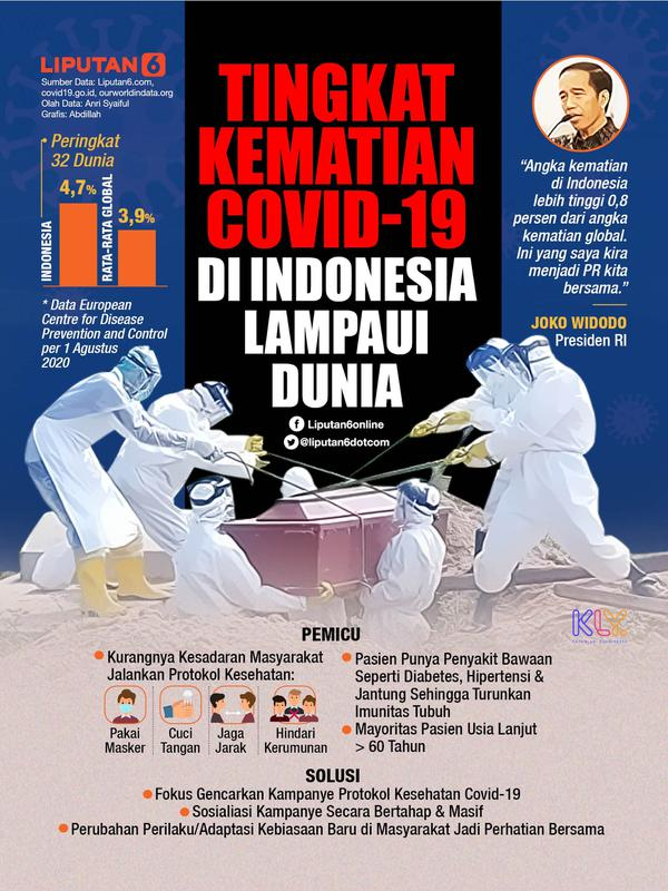 Infografis Tingkat Kematian Covid-19 di Indonesia Lampaui Dunia. (Liputan6.com/Abdillah