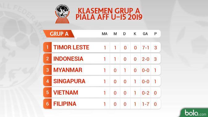 Klasemen Grup A Piala AFF U-15 2019. (Bola.com/Dody Iryawan)