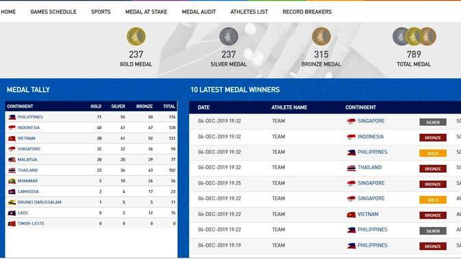 Rekap Medali SEA Games 2019, Jumat (6/12/2019) pukul 20.00 WIB