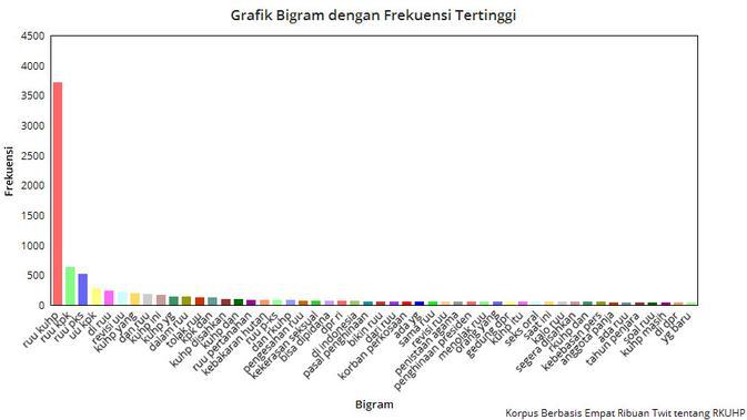 Grafik Bigram dengan Frekuensi Tertinggi pada Korpus Berbasis Empat Ribuan Twit tentang RKUHP. Kredit: Chartgo