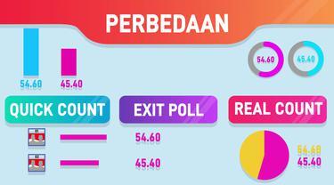 Perbedaan Quick Count, Exit Poll dan Real Count