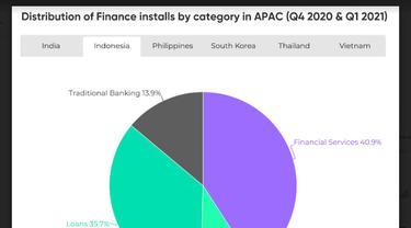 Indonesia Peringkat Ketiga Negara Pemasang Aplikasi Keuangan Terbanyak Dunia