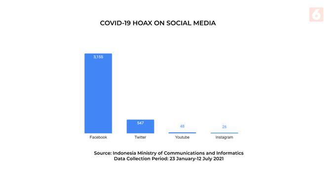 COVID-19 fake news in social media (Data: Diyah Naelufar)
