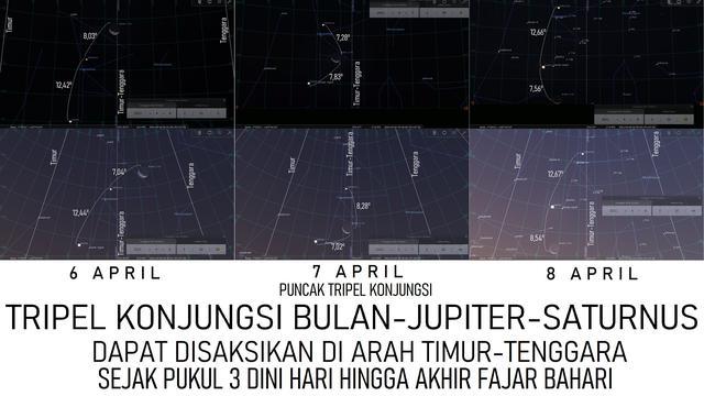 Konjungsi Tripel Bulan-Jupiter-Saturnus 6-8 April 2021. Sumber: Stellarium PC 0.20.4 via LAPAN.go.id