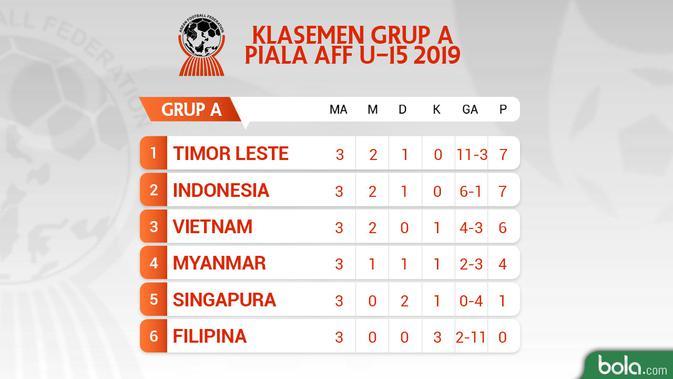Klasemen Grup A Piala AFF U-15 2019 Match ke-3. (Bola.com/Dody Iryawan)