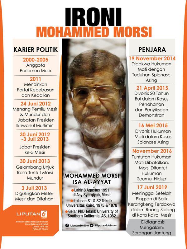 Infografis Ironi Mohammed Morsi. (/Triyasni)