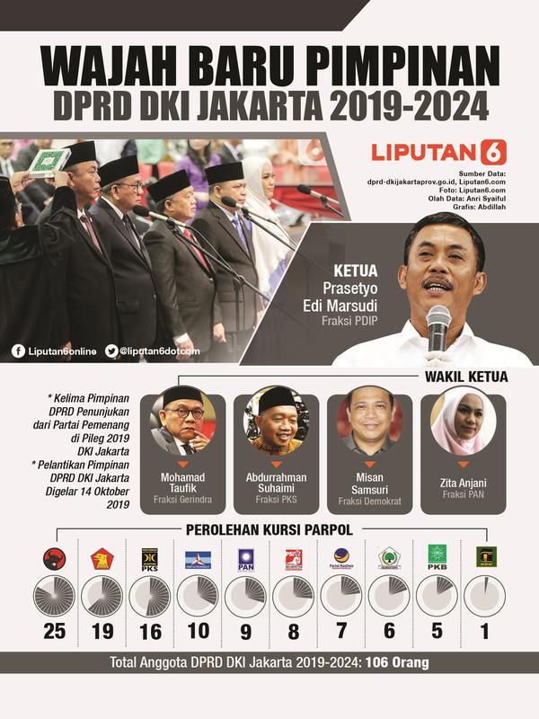 Infografis Wajah Baru Pimpinan DPRD DKI Jakarta 2019-2024. (Liputan6.com/Abdillah)