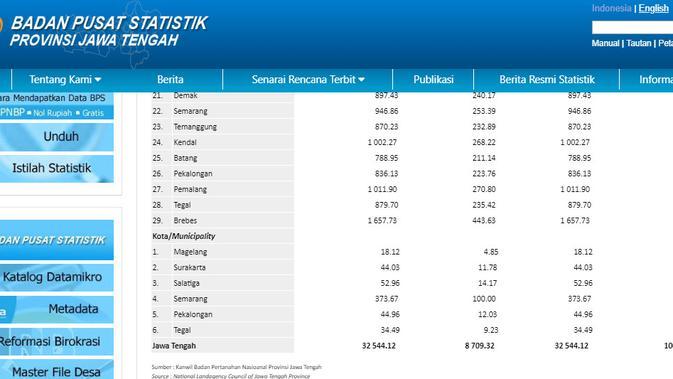 Data luas Jawa Tengah menurut BPS Jawa Tengah (BPS Jawa Tengah)