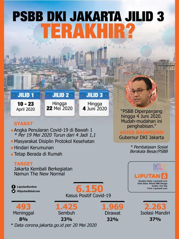 091917400 1590032855 Infografis PSBB Jakarta Jilid 3