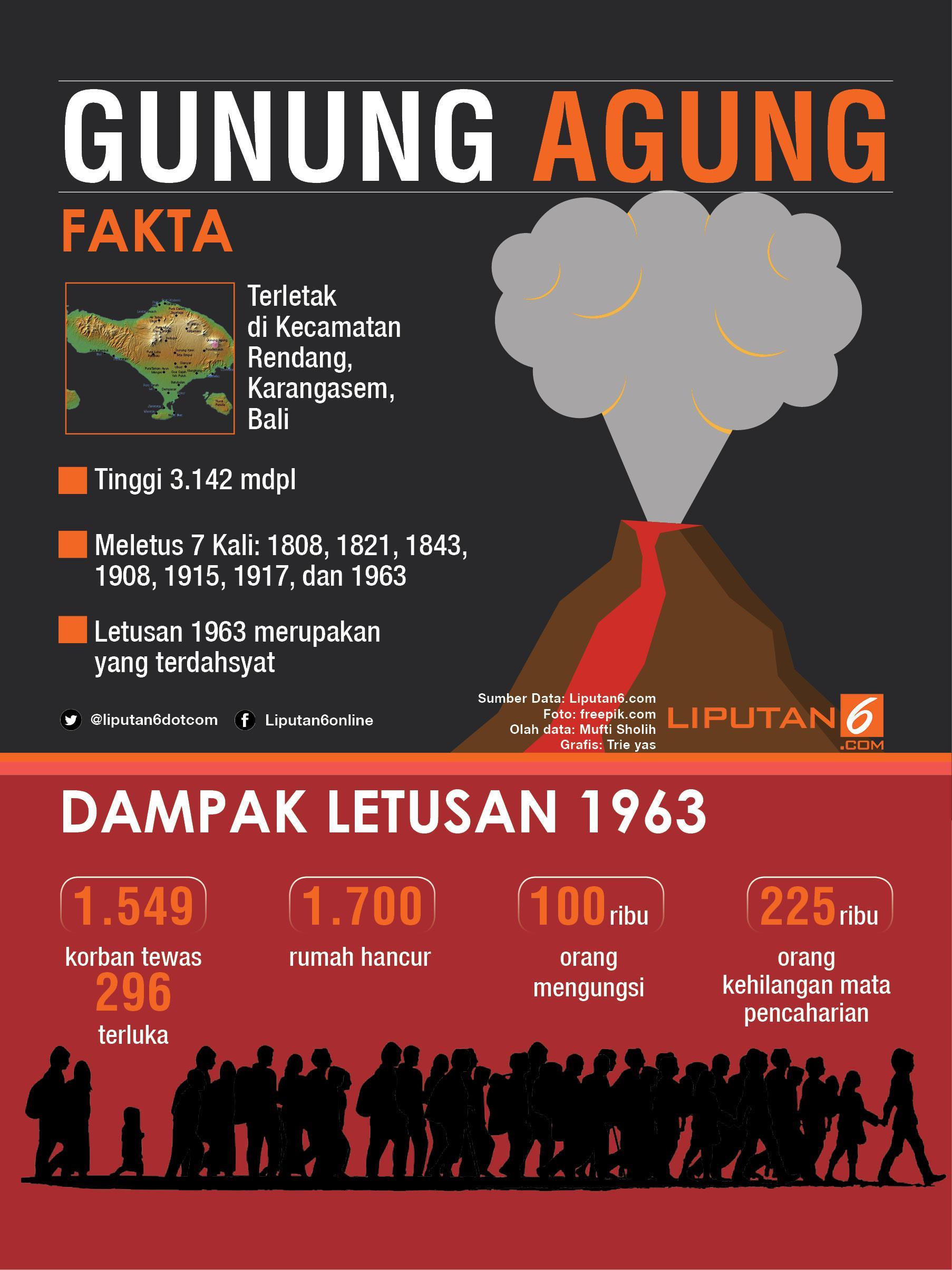 Infografis Gunung Agung (Liputan6.com/Triyasni)