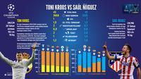 Statistik gelandang Real Madrid, Toni Kroos dan pemain tengah Atletico Madrid, Saul Niguez. Keduanya akan bentrok pada laga final Liga Champions 2015-2016, di Stadion San Siro, Milan, Italia, Sabtu (28/5/2016) atau Minggu (29/5/2016) dini hari WIB.
