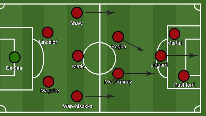 Formasi Manchester United - Expansive 4-1-2-1-2 (Bola.com/Adreanus Titus/Faris Kholid)