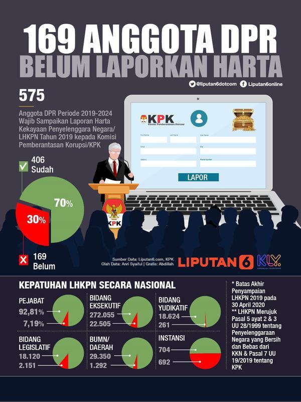 Infografis 169 Anggota DPR Belum Laporkan Harta. (Liputan6.com/Abdillah)