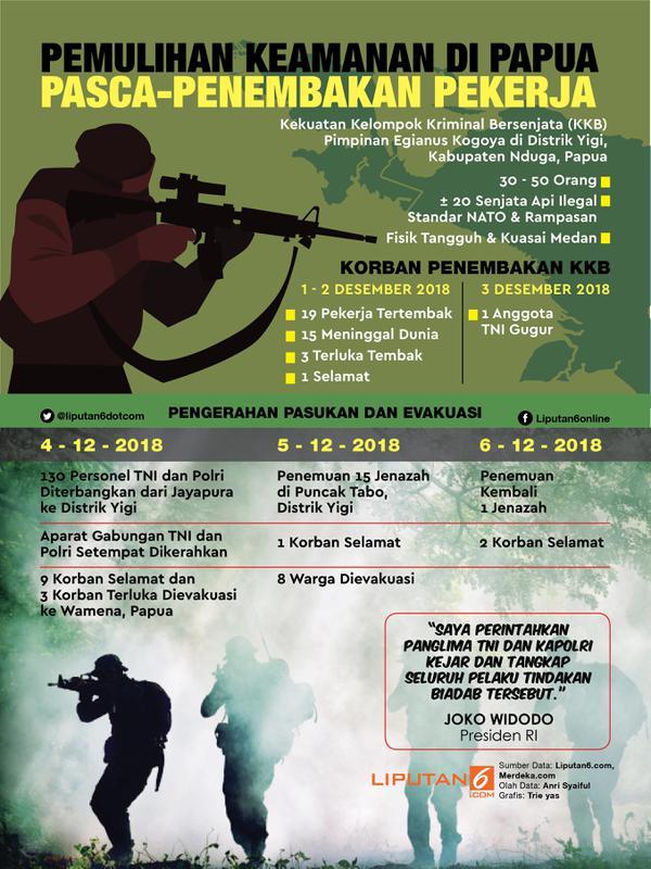 Infografis Pemulihan Keamanan di Papua Pasca-Penembakan Pekerja. (Liputan6.com/Triyasni)
