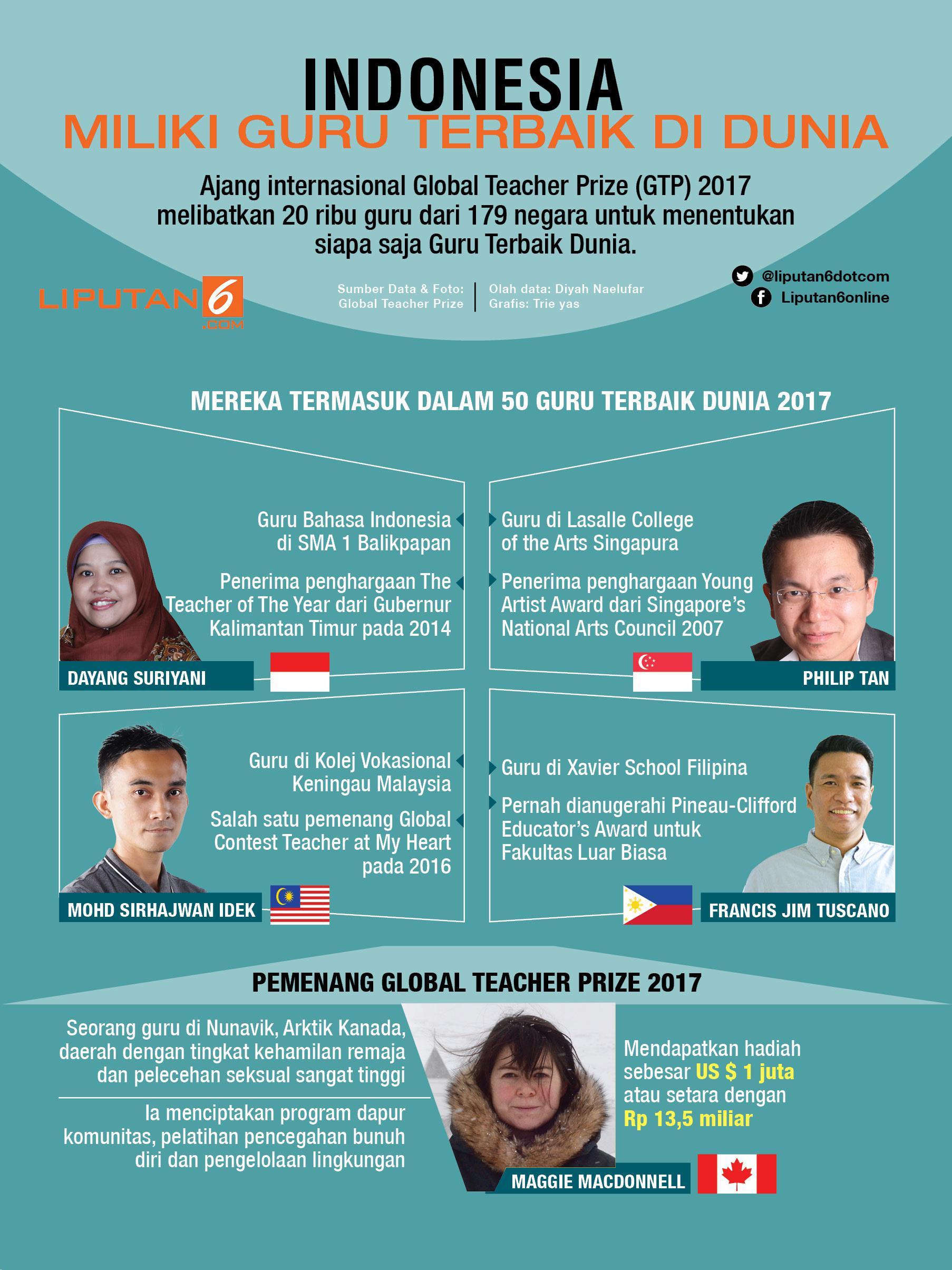 Indonesia Miliki Guru Terbaik di Dunia - News Liputan9.com