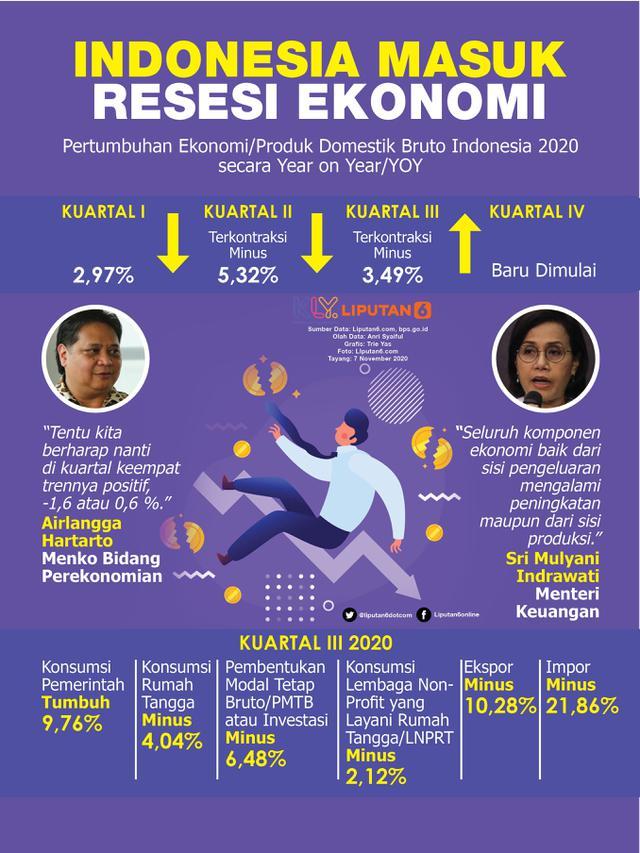 Infografis Indonesia Masuk Resesi Ekonomi. (Liputan6.com/Trieyasni)