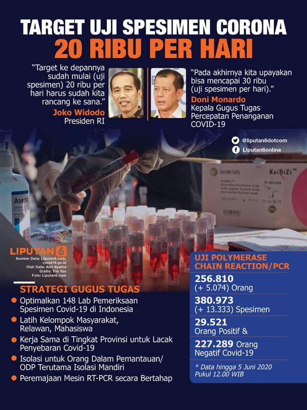 INFOGRAFIS: Target Uji Spesimen Corona 20 Ribu per Hari