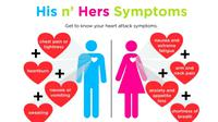 Tanda-tanda Potensi Serangan Jantung pada Pria dan Wanita. (sumber: Al Jazeera)