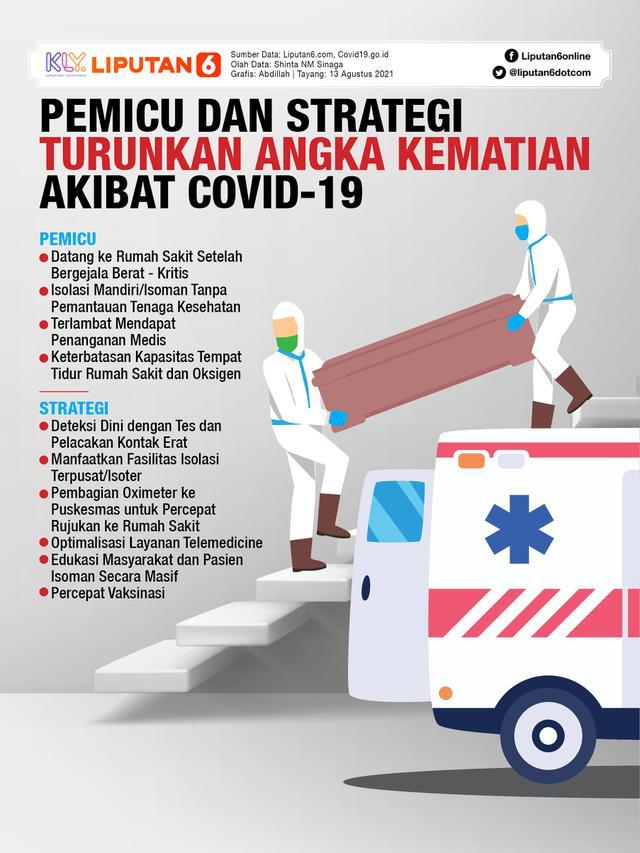 Infografis Pemicu dan Strategi Turunkan Angka Kematian Akibat Covid-19 (Liputan6.com/Abdillah)