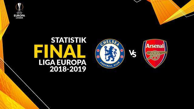 Berita video statistik Chelsea vs Arsenal pada final Liga Europa 2018-2019.