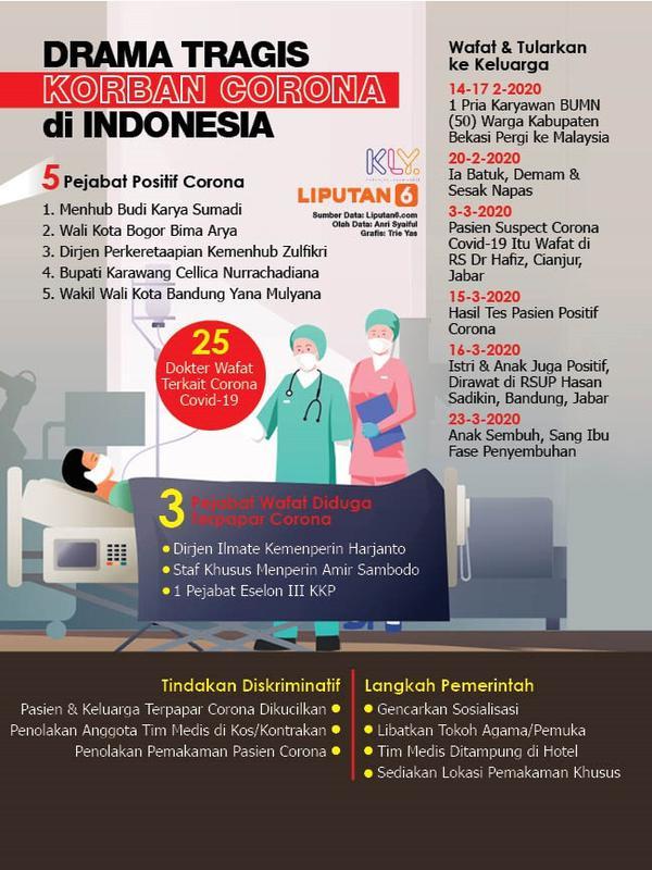 Infografis Drama Tragis Korban Corona di Indonesia. (Liputan6.com/Trieyasni)