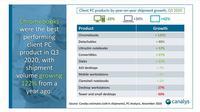 Data mengenai pertumbuhan prlduk PC pada Q3 2020 (screenshot via www.canalys.com)