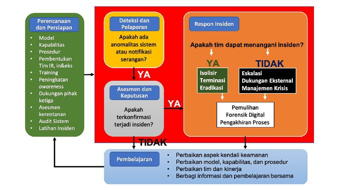 Gambar 1 - Information Security Event and Incident Flow Diagram (Sumber: ISO/IEC 27035-1:2016)