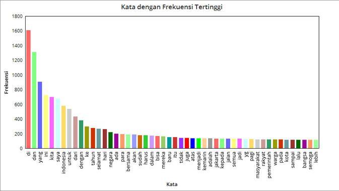 Grafik Kata dengan Frekuensi Tertinggi dari akun @jokowi. Liputan6.com/Mochamad Wahyu Hidayat