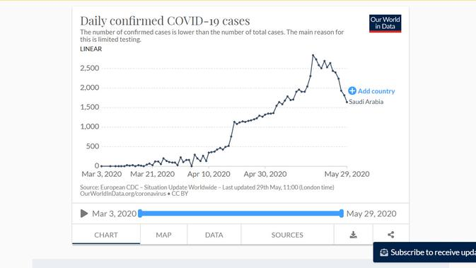 Grafik kasus di Arab Saudi per 30 Mei 2020. Dok: Our World in Data