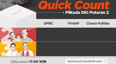 Dari hasil hitung cepat, pada Rabu (19/14/17) jam 17.00 WIB, pasangan Anies-Sandi unggul dalam Pilkada DKI 2017.