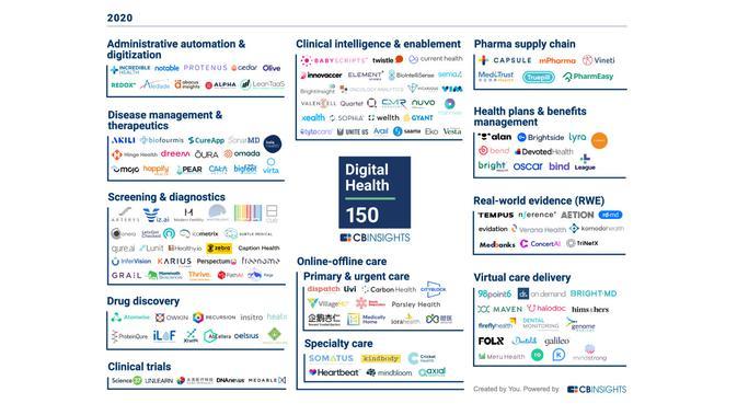 Digital Health 150 versi CB Insights