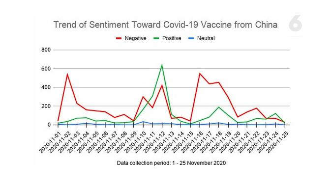 Trend of Sentiment Toward Covid-19 Vaccine from China. Data: Drone Emprit Academic, Supported by Universitas Islam Indonesia
