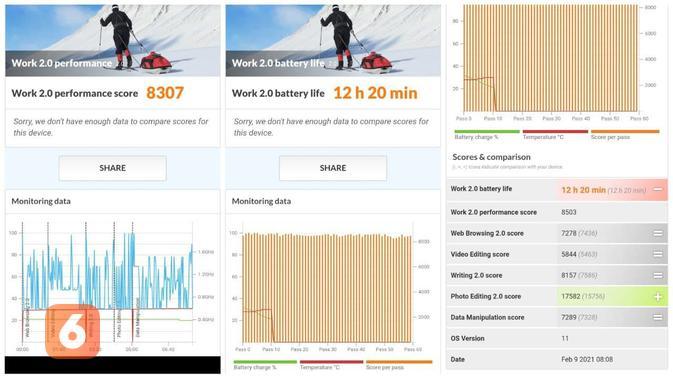 Hasil benchmark Oppo Reno5 menggunakan aplikasi PC Mark, berdasarkan pengujian, Reno5 bisa bertahan lebih dari 12 jam (Liputan6.com/ Agustin Setyo W)