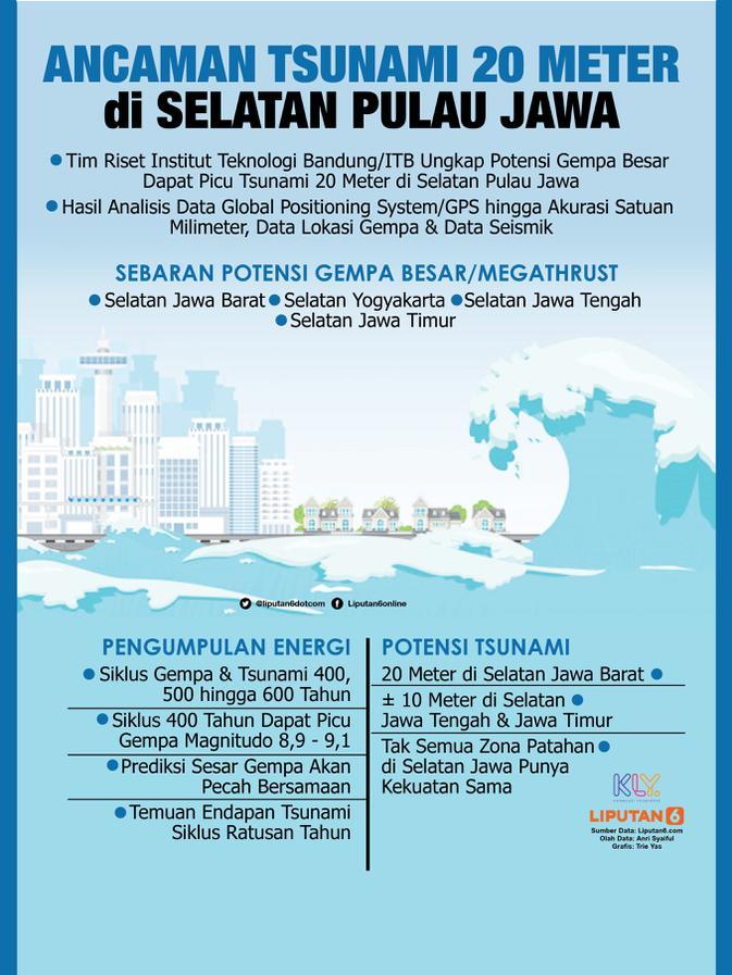 Headline Temuan Potensi Tsunami 20 Meter Di Pantai Selatan Jawa Antisipasinya News Liputan6 Com
