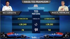 Video motion grafis mengenai data statistik catatan waktu Rio Haryanto dan Pascal Wehrlein pebalap Manor Racing Team di tes pramusim Barcelona.
