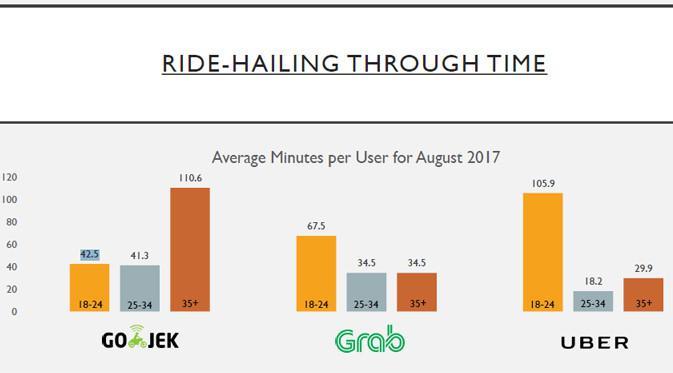 Persaingan Sengit Go Jek Grab Dan Uber Siapa Pemenangnya