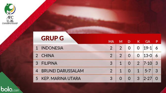 Klasemen Kualifikasi Piala AFC U-16 2020 Grup G. (Bola.com/Dody Iryawan)