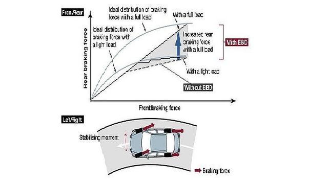 Sistem pengereman EBD (toyotamakassar)