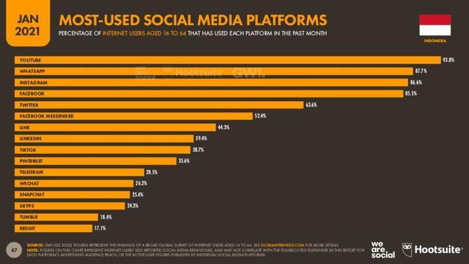 Data platform media sosial yang digunakan di Indonesia (we are social / hootsuite)