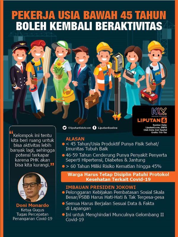 Infografis Pekerja Usia Bawah 45 Tahun Boleh Kembali Beraktivitas. (Liputan6.com/Trieyasni)