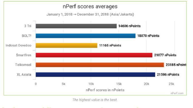 Telkomsel menjadi operator terbaik di Indonesia menurut hasil pengujian nPerf (Foto: nPerf)