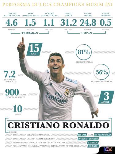 Infografis Performa Cristiano Ronaldo