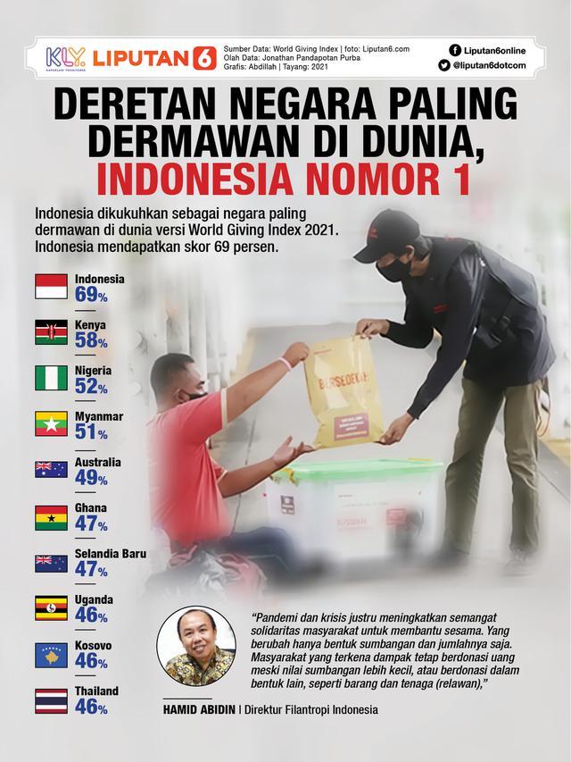 Infografis: Deretan Negara Paling Dermawan di Dunia, Indonesia Nomor 1 (Liputan6.com / Abdillah)