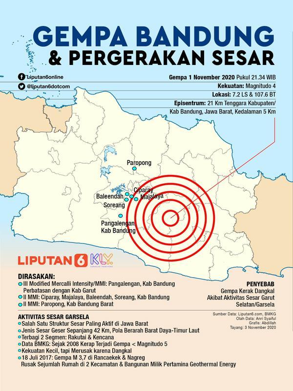 Infografis Gempa Bandung dan Pergerakan Sesar. (Liputan6.com/Abdillah)