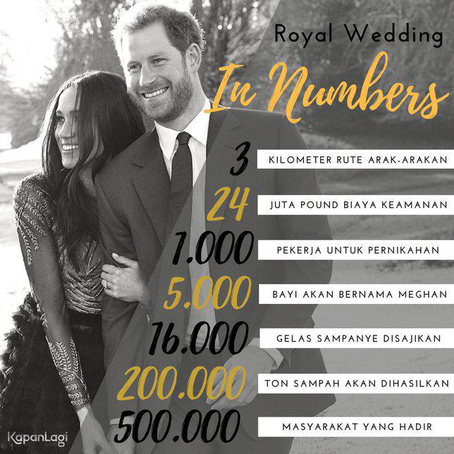 Infografis Pernikahan Pangeran Harry-Meghan Markle/copyright Kapanlagi