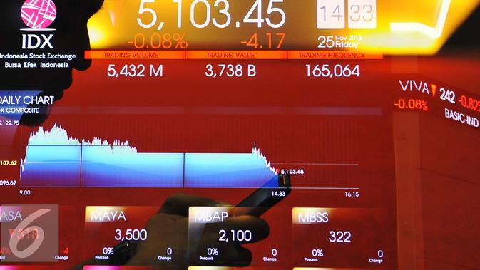 Volume perdagangan hingga sesi siang ini tercatat sebanyak 3,795 miliar saham senilai Rp 1,982 triliun. Sebanyak 163 saham naik, 111 saham melemah dan 89 saham stagnan, Jakarta, Jumat (25/11). (Liputan6.com/Angga Yuniar)#source%3Dgooglier%2Ecom#https%3A%2F%2Fgooglier%2Ecom%2Fpage%2F%2F10000